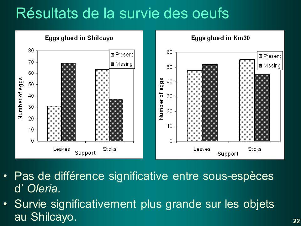 Résultats de la survie des oeufs Pas de différence significative entre sous-espèces d Oleria. Survie significativement plus grande sur les objets au S