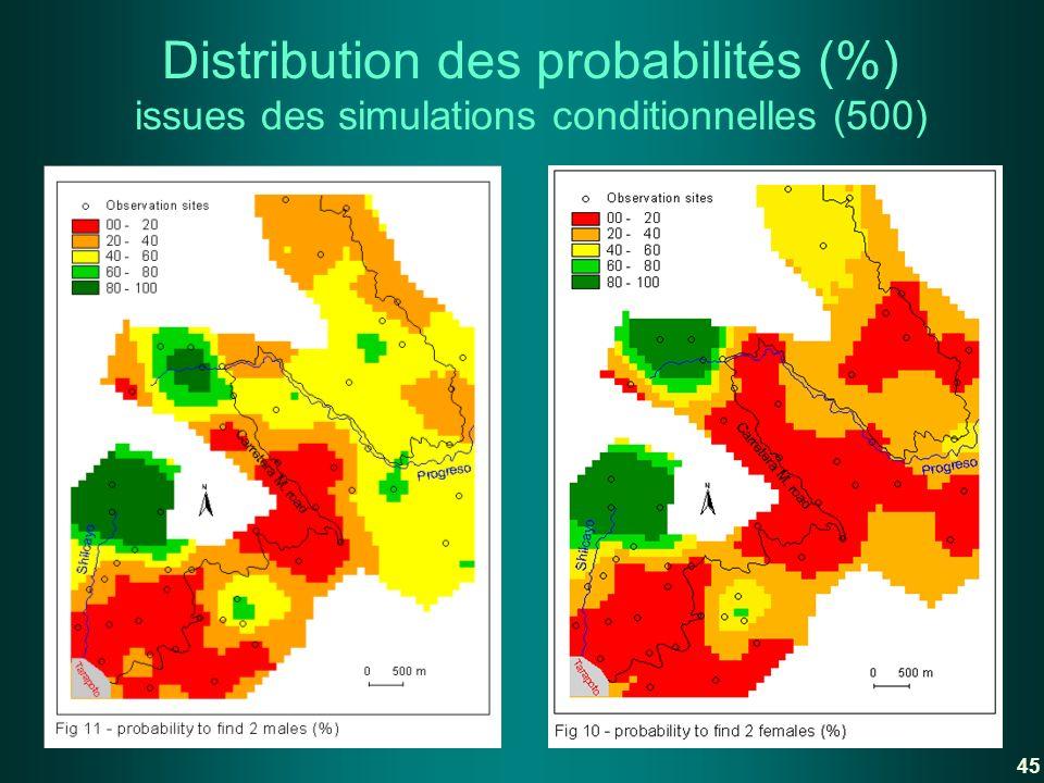 Distribution des probabilités (%) issues des simulations conditionnelles (500) 45