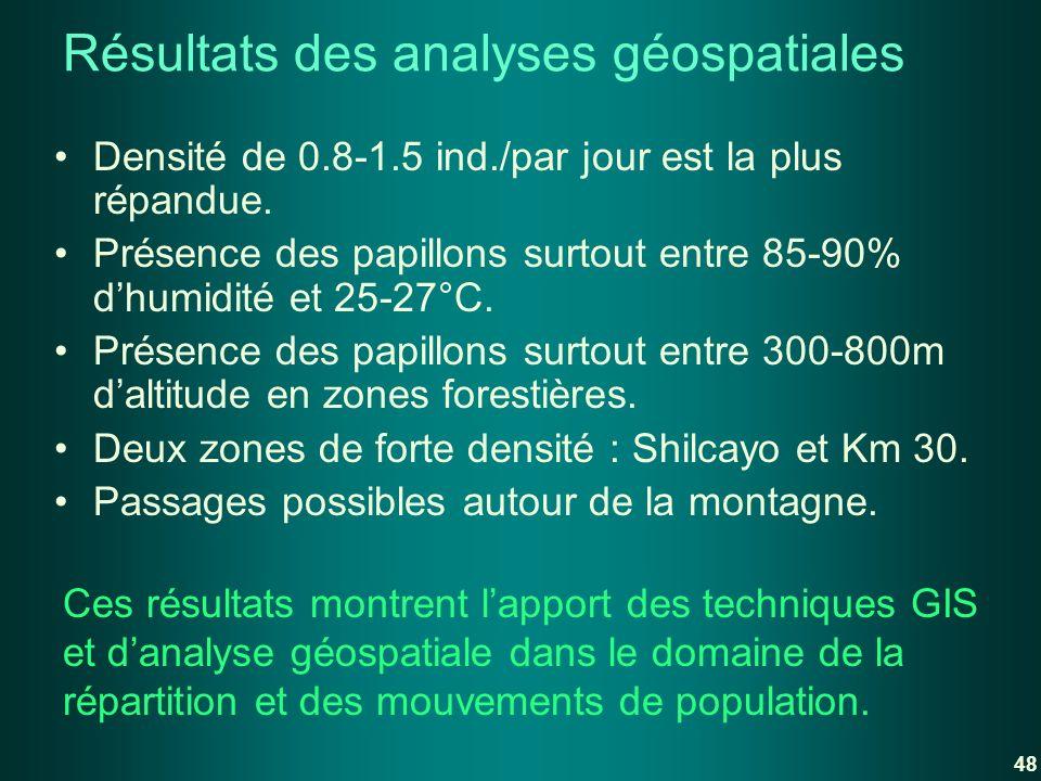 Résultats des analyses géospatiales Densité de 0.8-1.5 ind./par jour est la plus répandue. Présence des papillons surtout entre 85-90% dhumidité et 25