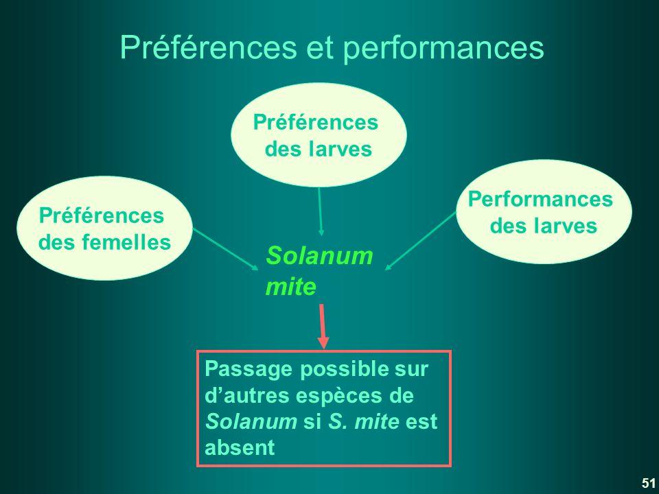 Solanum mite Passage possible sur dautres espèces de Solanum si S. mite est absent Préférences et performances Préférences des femelles Performances d