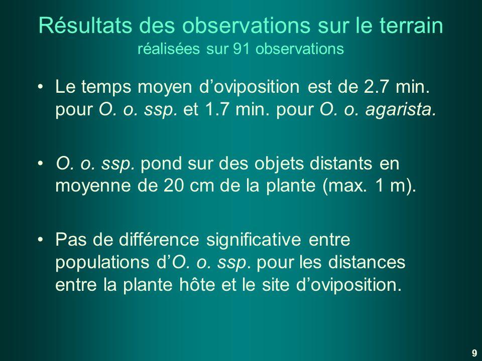 Résultats des observations sur le terrain réalisées sur 91 observations Le temps moyen doviposition est de 2.7 min. pour O. o. ssp. et 1.7 min. pour O