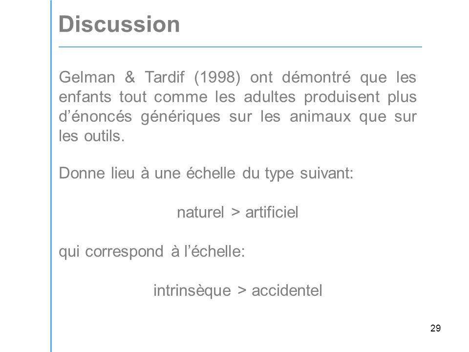 29 Discussion Gelman & Tardif (1998) ont démontré que les enfants tout comme les adultes produisent plus dénoncés génériques sur les animaux que sur les outils.