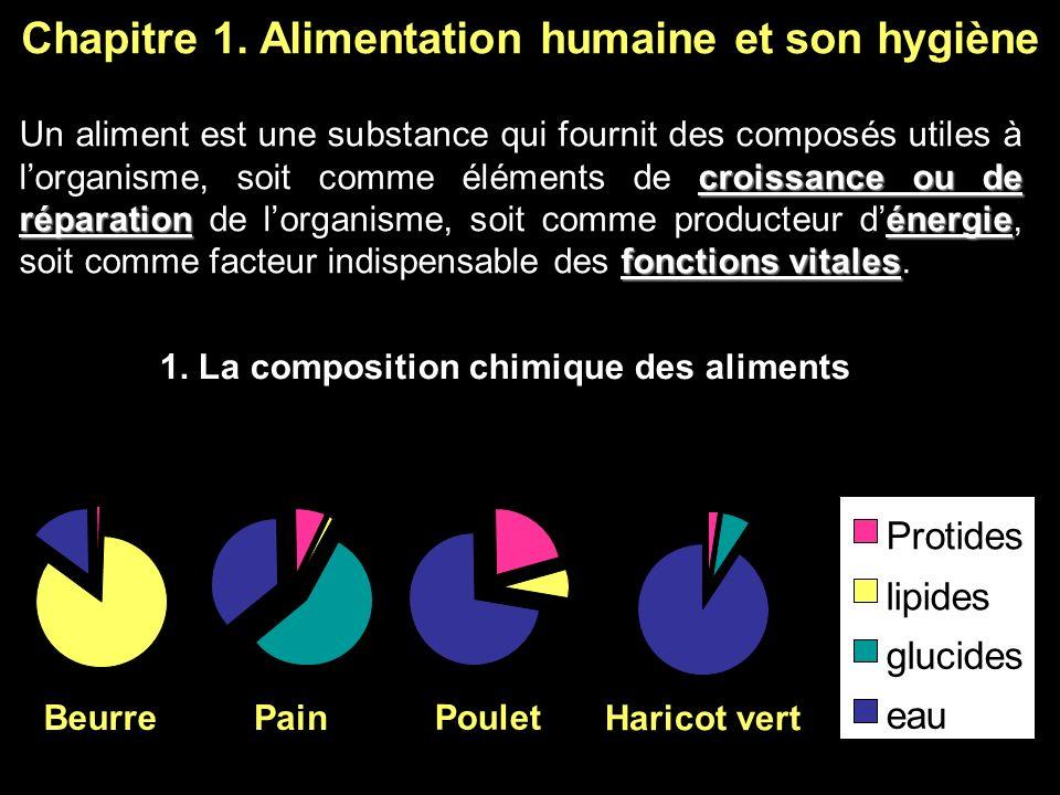 Chapitre 1. Alimentation humaine et son hygiène 1. La composition chimique des aliments BeurrePain Poulet Haricot vert Protides lipides glucides eau c