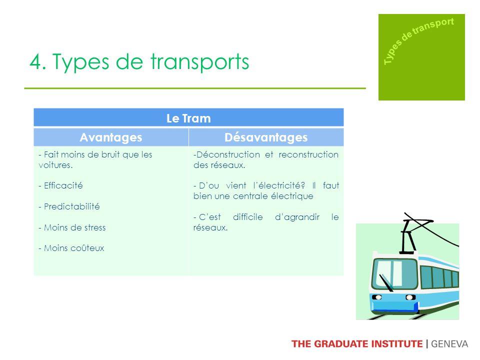 4. Types de transports Le Tram AvantagesDésavantages - Fait moins de bruit que les voitures. - Efficacité - Predictabilité - Moins de stress - Moins c