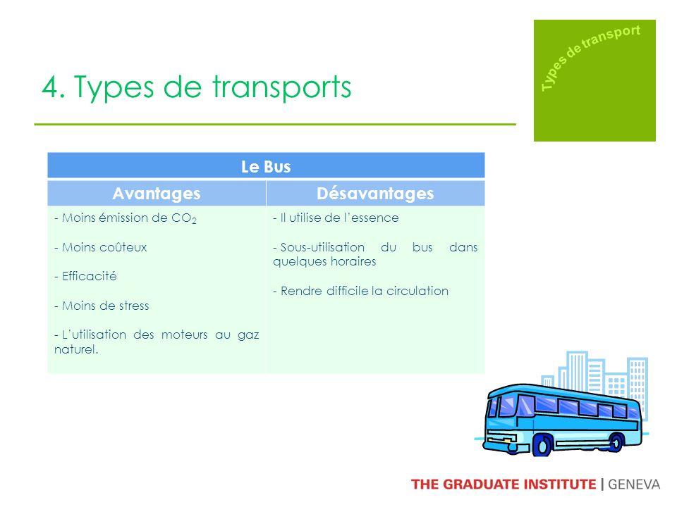 4. Types de transports Le Bus AvantagesDésavantages - Moins émission de CO 2 - Moins coûteux - Efficacité - Moins de stress - Lutilisation des moteurs