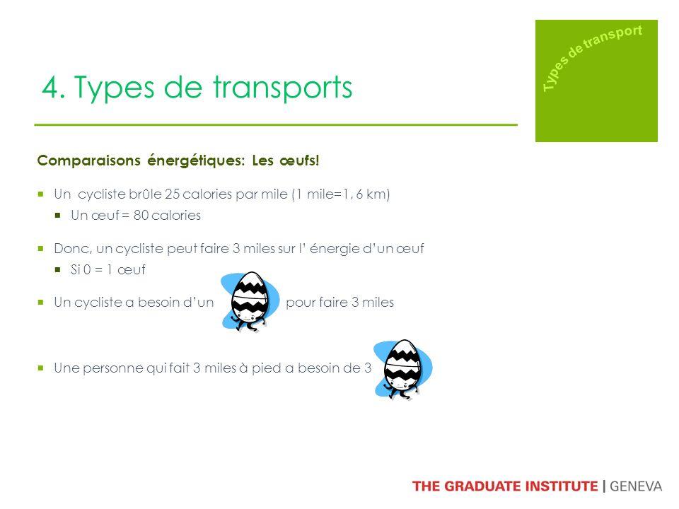 4. Types de transports Comparaisons énergétiques: Les œufs! Un cycliste brûle 25 calories par mile (1 mile=1, 6 km) Un œuf = 80 calories Donc, un cycl