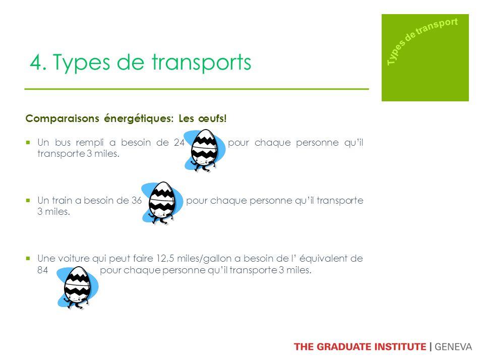 4. Types de transports Comparaisons énergétiques: Les œufs! Un bus rempli a besoin de 24 pour chaque personne quil transporte 3 miles. Un train a beso