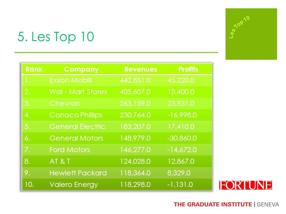 5. Les Top 10
