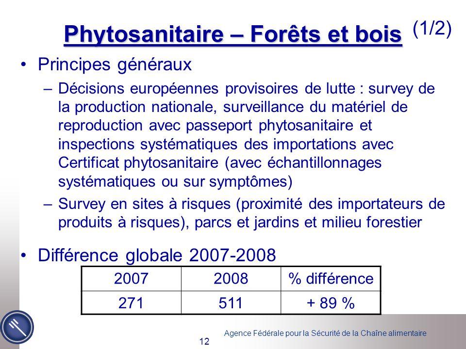 Agence Fédérale pour la Sécurité de la Chaîne alimentaire 12 Phytosanitaire – Forêts et bois Principes généraux –Décisions européennes provisoires de