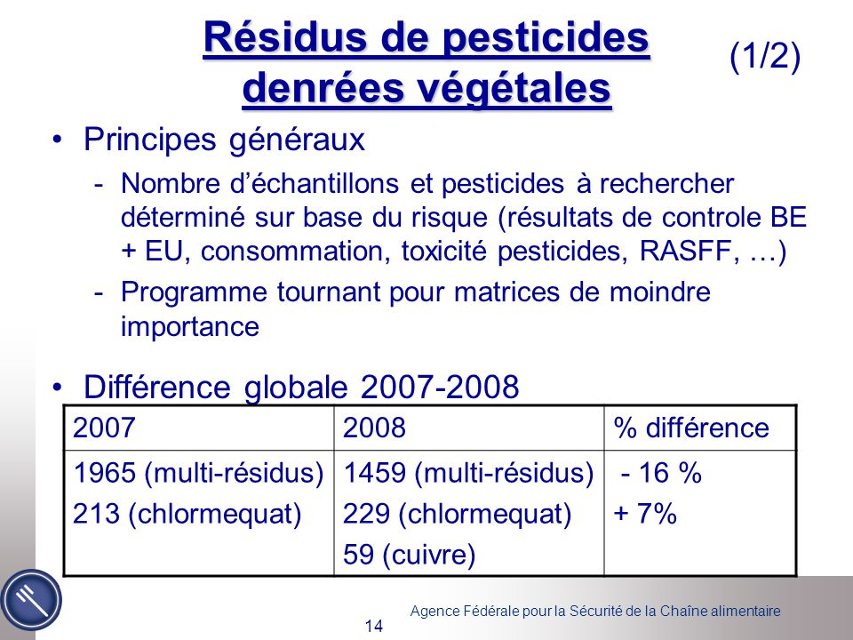 Agence Fédérale pour la Sécurité de la Chaîne alimentaire 14 Résidus de pesticides denrées végétales (1/2) Principes généraux -Nombre déchantillons et