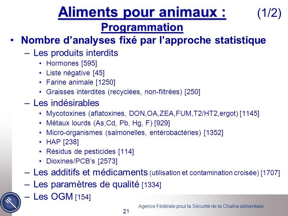 Agence Fédérale pour la Sécurité de la Chaîne alimentaire 21 Aliments pour animaux : Programmation Nombre danalyses fixé par lapproche statistique –Le