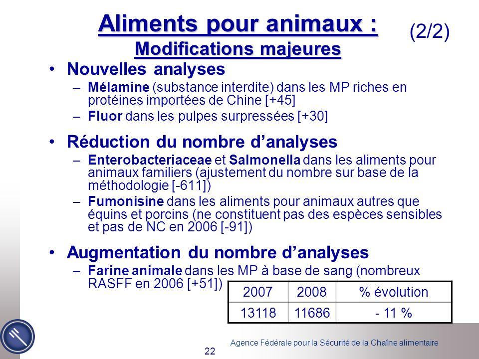 Agence Fédérale pour la Sécurité de la Chaîne alimentaire 22 Aliments pour animaux : Modifications majeures Nouvelles analyses –Mélamine (substance in