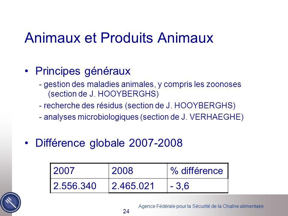 Agence Fédérale pour la Sécurité de la Chaîne alimentaire 24 Animaux et Produits Animaux Principes généraux - gestion des maladies animales, y compris