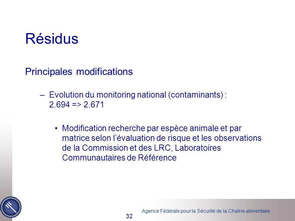 Agence Fédérale pour la Sécurité de la Chaîne alimentaire 32 Résidus Principales modifications –Evolution du monitoring national (contaminants) : 2.69