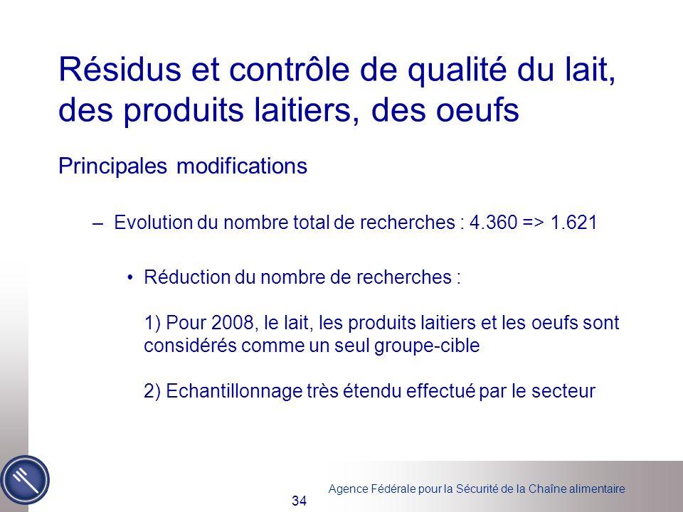 Agence Fédérale pour la Sécurité de la Chaîne alimentaire 34 Résidus et contrôle de qualité du lait, des produits laitiers, des oeufs Principales modi