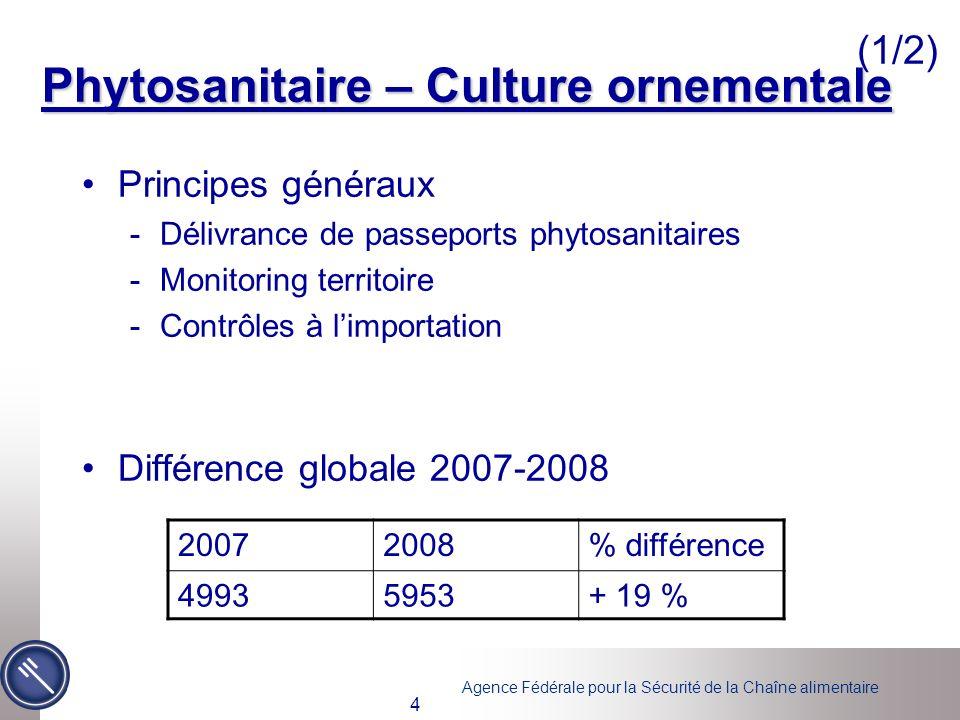 Agence Fédérale pour la Sécurité de la Chaîne alimentaire 4 Principes généraux -Délivrance de passeports phytosanitaires -Monitoring territoire -Contr