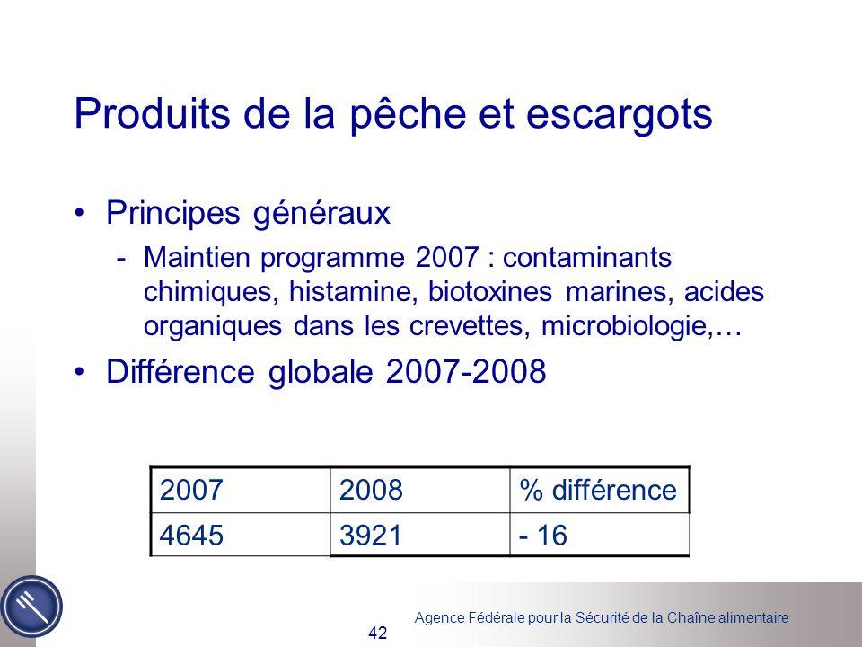 Agence Fédérale pour la Sécurité de la Chaîne alimentaire 42 Produits de la pêche et escargots Principes généraux -Maintien programme 2007 : contamina