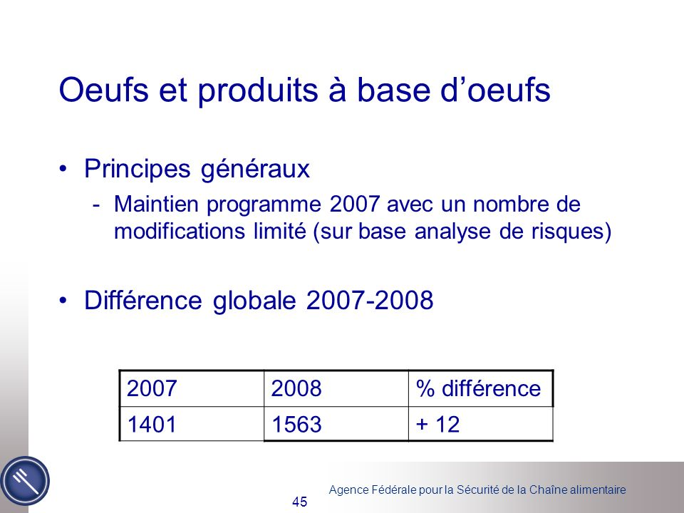Agence Fédérale pour la Sécurité de la Chaîne alimentaire 45 Oeufs et produits à base doeufs Principes généraux -Maintien programme 2007 avec un nombr