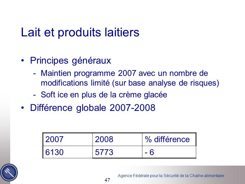 Agence Fédérale pour la Sécurité de la Chaîne alimentaire 47 Lait et produits laitiers Principes généraux -Maintien programme 2007 avec un nombre de m