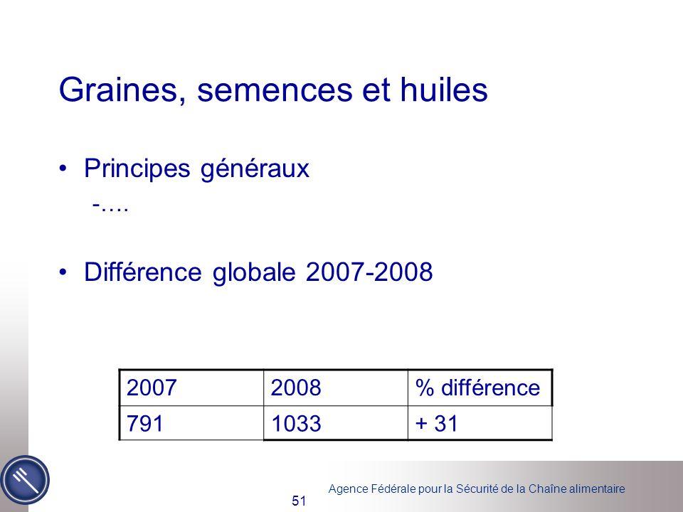 Agence Fédérale pour la Sécurité de la Chaîne alimentaire 51 Graines, semences et huiles Principes généraux -…. Différence globale 2007-2008 20072008%