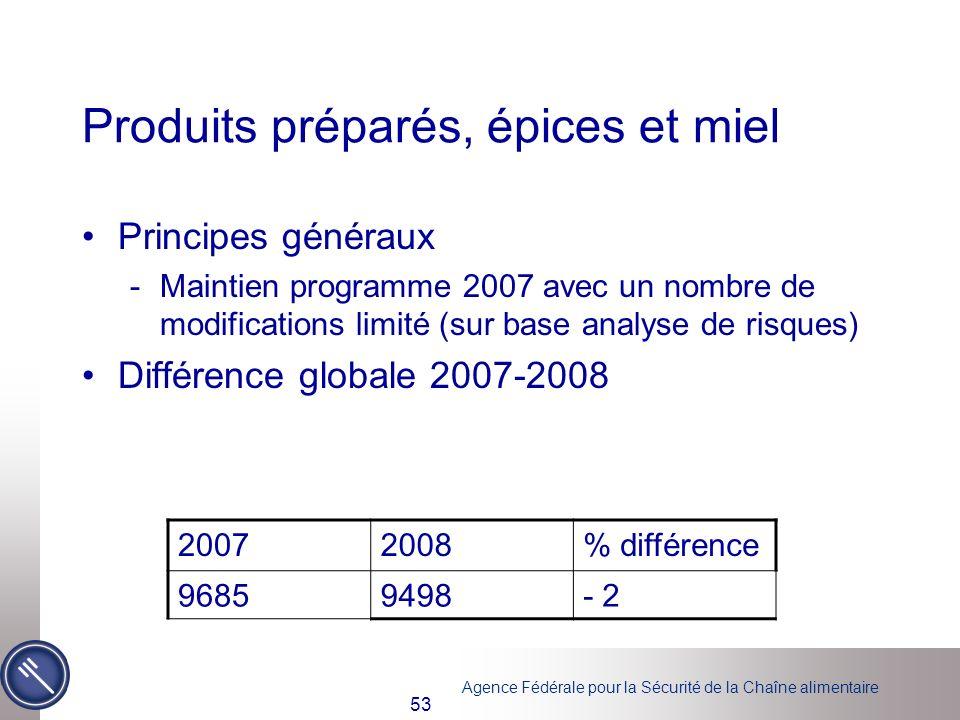 Agence Fédérale pour la Sécurité de la Chaîne alimentaire 53 Produits préparés, épices et miel Principes généraux -Maintien programme 2007 avec un nom