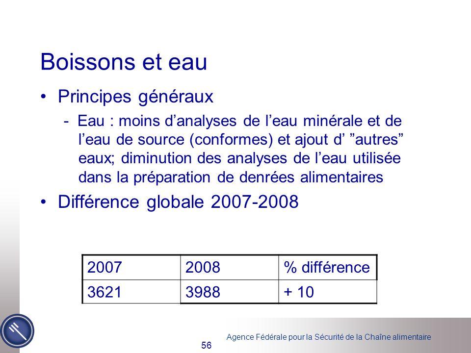 Agence Fédérale pour la Sécurité de la Chaîne alimentaire 56 Boissons et eau Principes généraux - Eau : moins danalyses de leau minérale et de leau de