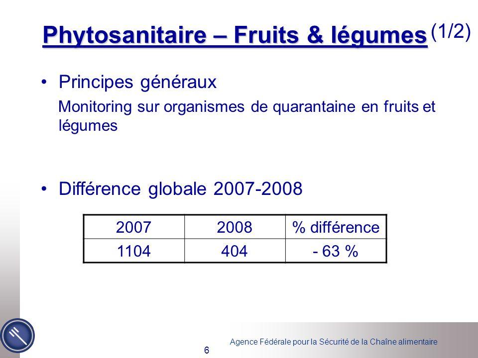 Agence Fédérale pour la Sécurité de la Chaîne alimentaire 17 Plomb et Cadmium Principes généraux –Principalement légumes racines et légumes feuillus –Pas de dépassement des normes en 2006 Différence globale 2007-2008 20072008% différence 182119- 34 %