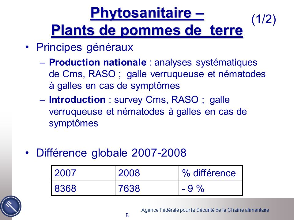 Agence Fédérale pour la Sécurité de la Chaîne alimentaire 19 Principes généraux Monitoring sur paramètres qualitatifs, métaux lourds (et PCBs) dans engrais, produits damendement du sol, substrats de culture et boue dépuration Différence globale 2007-2008 20072008% différence 646664+ 3 % Engrais (etc.) (1/2)