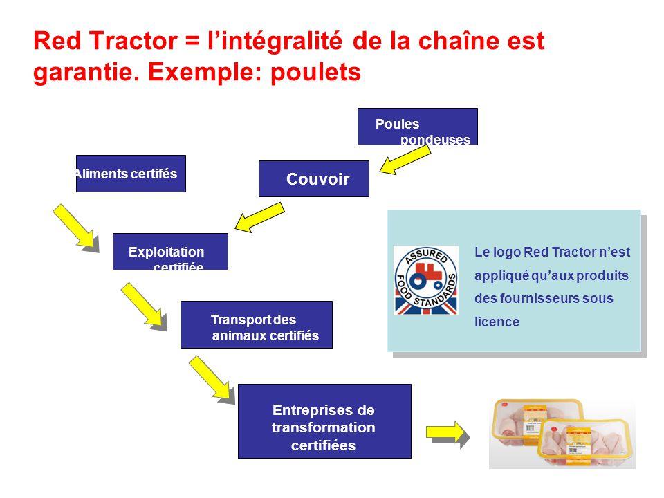 Red Tractor = lintégralité de la chaîne est garantie. Exemple: poulets Certified livestock markets Exploitation certifiée Transport des animaux certif