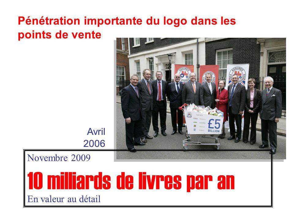 Pénétration importante du logo dans les points de vente Avril 2006 Novembre 2009 10 milliards de livres par an En valeur au détail