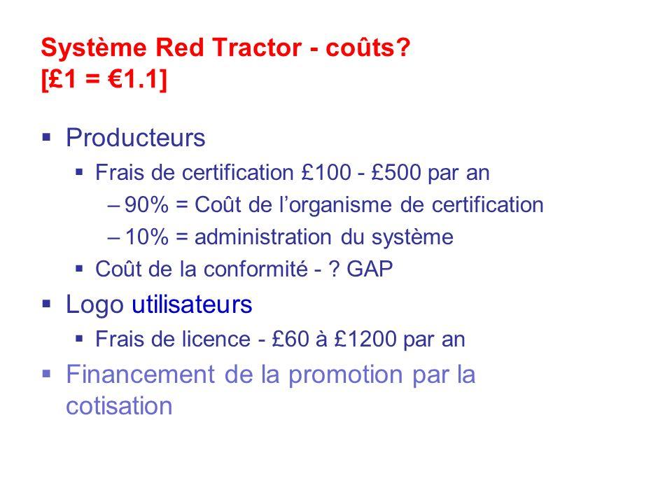 Système Red Tractor - coûts? [£1 = 1.1] Producteurs Frais de certification £100 - £500 par an –90% = Coût de lorganisme de certification –10% = admini