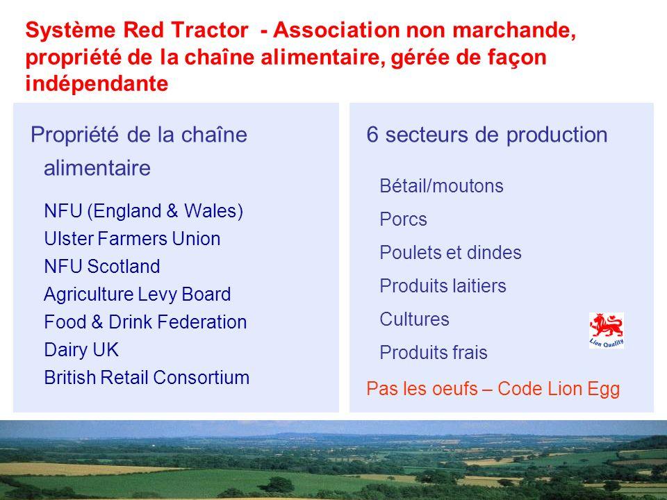 Propriété de la chaîne alimentaire NFU (England & Wales) Ulster Farmers Union NFU Scotland Agriculture Levy Board Food & Drink Federation Dairy UK Bri