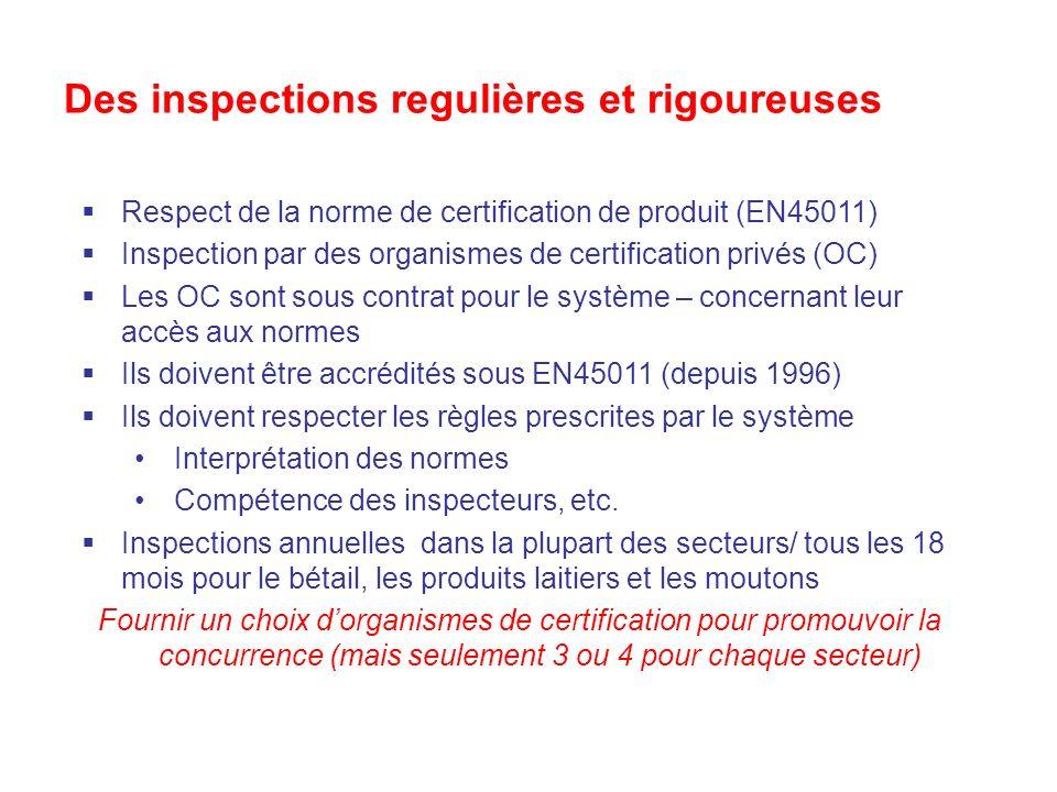Des inspections regulières et rigoureuses Respect de la norme de certification de produit (EN45011) Inspection par des organismes de certification privés (OC) Les OC sont sous contrat pour le système – concernant leur accès aux normes Ils doivent être accrédités sous EN45011 (depuis 1996) Ils doivent respecter les règles prescrites par le système Interprétation des normes Compétence des inspecteurs, etc.