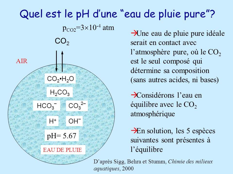 Quel est le pH dune eau de pluie pure.