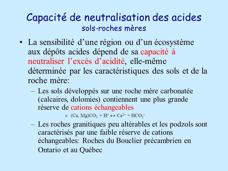 Capacité de neutralisation des acides sols-roches mères La sensibilité dune région ou dun écosystème aux dépôts acides dépend de sa capacité à neutraliser lexcès dacidité, elle-même déterminée par les caractéristiques des sols et de la roche mère: –Les sols développés sur une roche mère carbonatée (calcaires, dolomies) contiennent une plus grande réserve de cations échangeables »(Ca, Mg)CO 3 + H + Ca 2+ + HCO 3 – –Les roches granitiques peu altérables et les podzols sont caractérisés par une faible réserve de cations échangeables: Roches du Bouclier précambrien en Ontario et au Québec