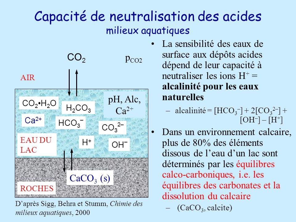 Capacité de neutralisation des acides milieux aquatiques La sensibilité des eaux de surface aux dépôts acides dépend de leur capacité à neutraliser les ions H + = alcalinité pour les eaux naturelles –alcalinité = [HCO 3 – ] + 2[CO 3 2– ] + [OH – ] – [H + ] Dans un environnement calcaire, plus de 80% des éléments dissous de leau dun lac sont déterminés par les équilibres calco-carboniques, i.e.