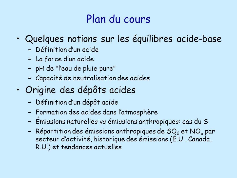 Dépôts de substances acides au Québec méridional Dépôts humides de sulfates (kg/ha/an): Échelle variant de 28 rouge bordeaux Dépôts cibles (<20 kg/ha/an) 1985-1988 Projections 2010 Source: Environnement Québec