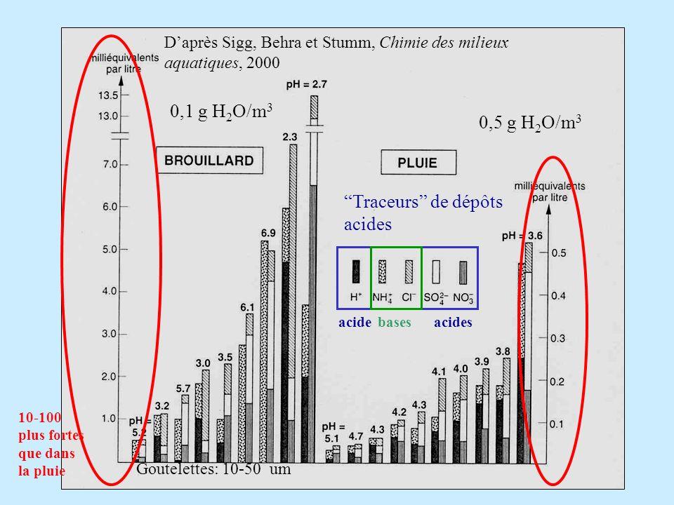 Traceurs de dépôts acides 0,1 g H 2 O/m 3 0,5 g H 2 O/m 3 Daprès Sigg, Behra et Stumm, Chimie des milieux aquatiques, 2000 Goutelettes: 10-50 um 10-100 plus fortes que dans la pluie acideacidesbases