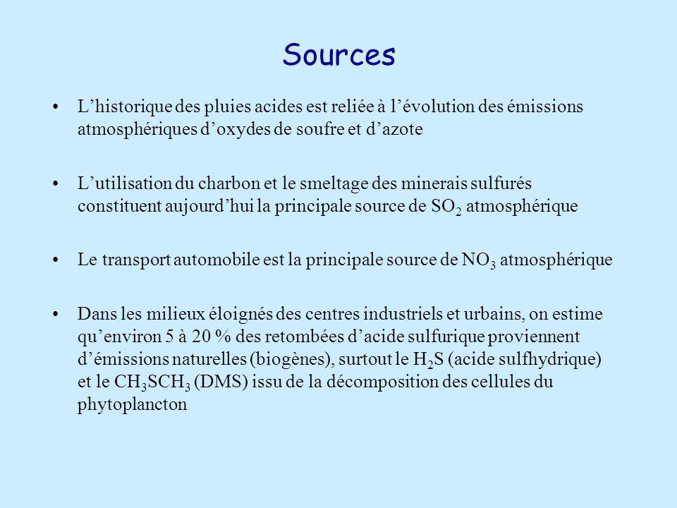Sources Lhistorique des pluies acides est reliée à lévolution des émissions atmosphériques doxydes de soufre et dazote Lutilisation du charbon et le smeltage des minerais sulfurés constituent aujourdhui la principale source de SO 2 atmosphérique Le transport automobile est la principale source de NO 3 atmosphérique Dans les milieux éloignés des centres industriels et urbains, on estime quenviron 5 à 20 % des retombées dacide sulfurique proviennent démissions naturelles (biogènes), surtout le H 2 S (acide sulfhydrique) et le CH 3 SCH 3 (DMS) issu de la décomposition des cellules du phytoplancton