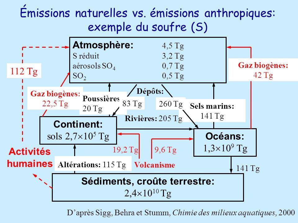 Émissions naturelles vs.