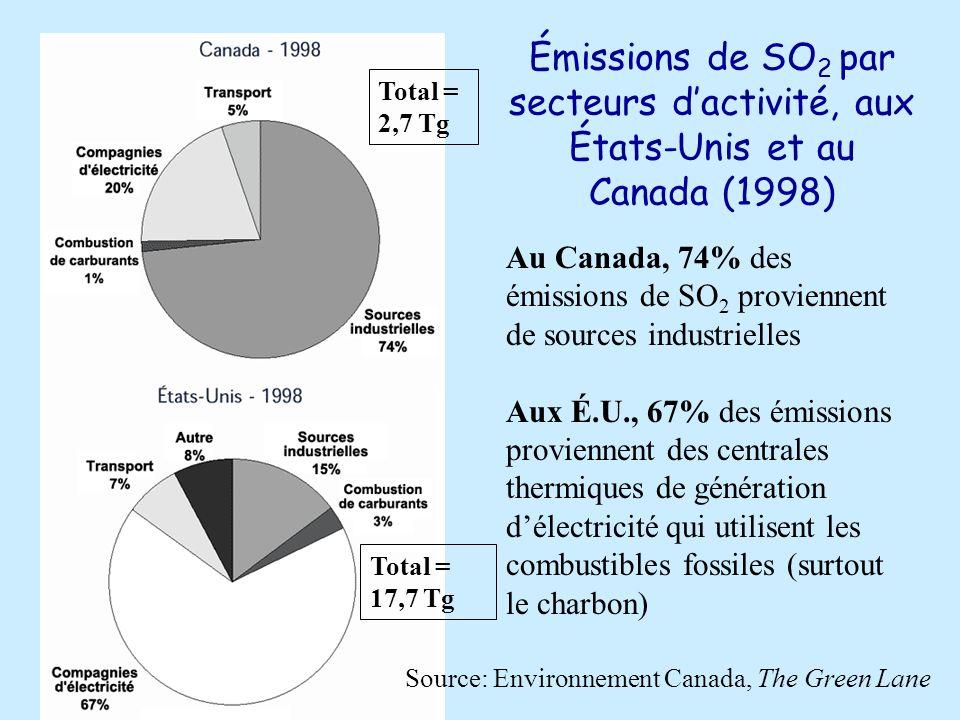 Émissions de SO 2 par secteurs dactivité, aux États-Unis et au Canada (1998) Source: Environnement Canada, The Green Lane Total = 2,7 Tg Total = 17,7 Tg Au Canada, 74% des émissions de SO 2 proviennent de sources industrielles Aux É.U., 67% des émissions proviennent des centrales thermiques de génération délectricité qui utilisent les combustibles fossiles (surtout le charbon)