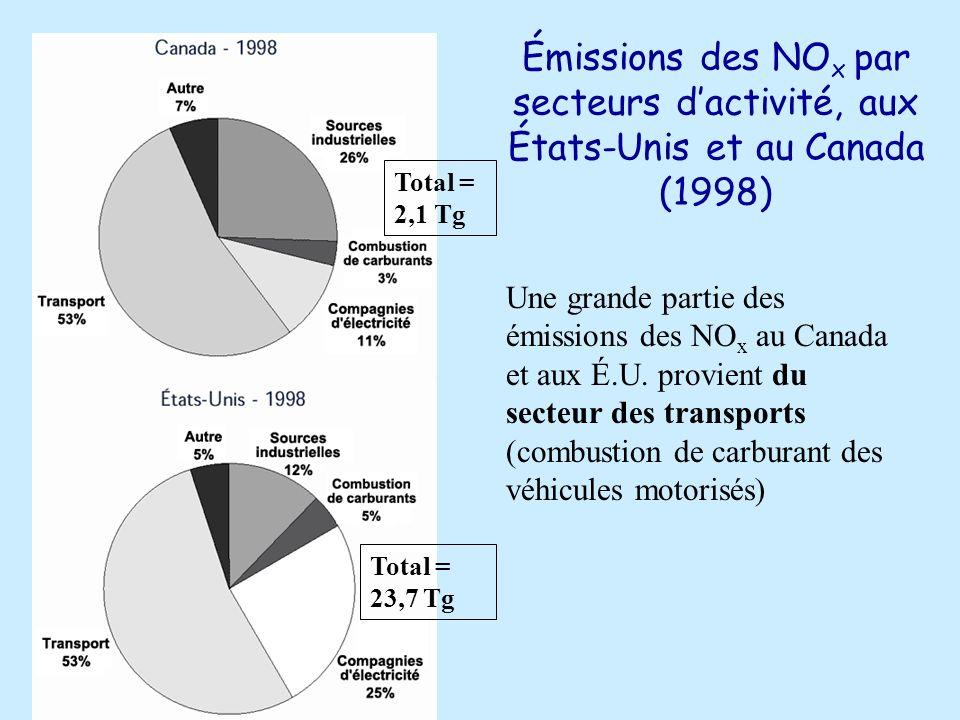 Émissions des NO x par secteurs dactivité, aux États-Unis et au Canada (1998) Total = 2,1 Tg Total = 23,7 Tg Une grande partie des émissions des NO x au Canada et aux É.U.