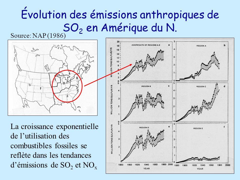 Évolution des émissions anthropiques de SO 2 en Amérique du N.