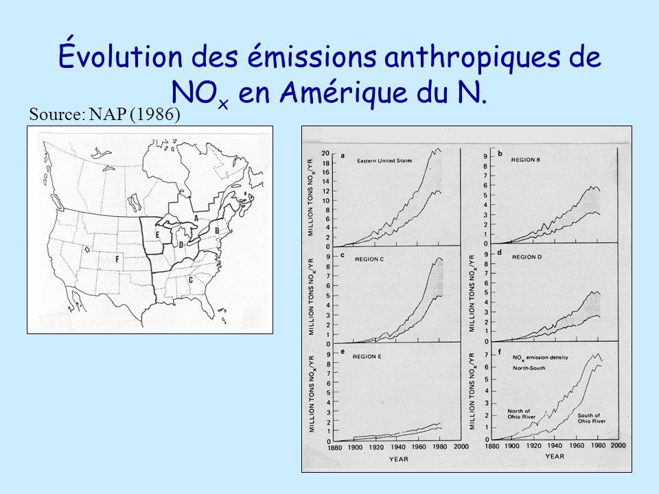 Évolution des émissions anthropiques de NO x en Amérique du N. Source: NAP (1986)