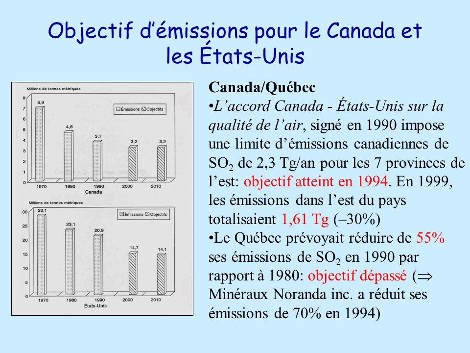Objectif démissions pour le Canada et les États-Unis Canada/Québec Laccord Canada - États-Unis sur la qualité de lair, signé en 1990 impose une limite démissions canadiennes de SO 2 de 2,3 Tg/an pour les 7 provinces de lest: objectif atteint en 1994.