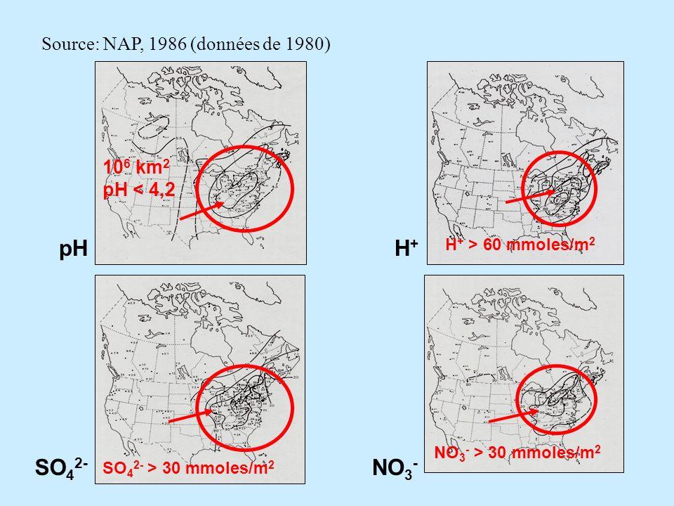 pHH+H+ SO 4 2- NO 3 - 10 6 km 2 pH < 4,2 SO 4 2- > 30 mmoles/m 2 NO 3 - > 30 mmoles/m 2 H + > 60 mmoles/m 2 Source: NAP, 1986 (données de 1980)