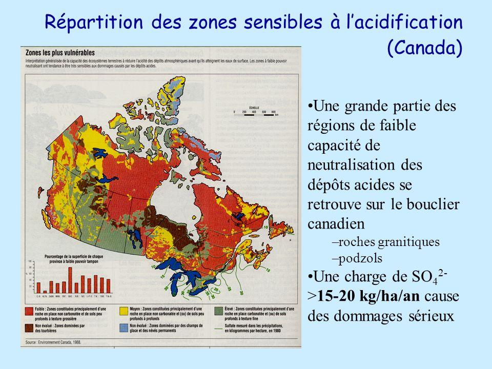 Répartition des zones sensibles à lacidification (Canada) Une grande partie des régions de faible capacité de neutralisation des dépôts acides se retrouve sur le bouclier canadien –roches granitiques –podzols Une charge de SO 4 2- >15-20 kg/ha/an cause des dommages sérieux
