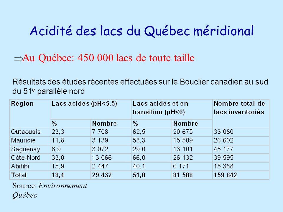 Acidité des lacs du Québec méridional Source: Environnement Québec Au Québec: 450 000 lacs de toute taille Résultats des études récentes effectuées sur le Bouclier canadien au sud du 51 e parallèle nord