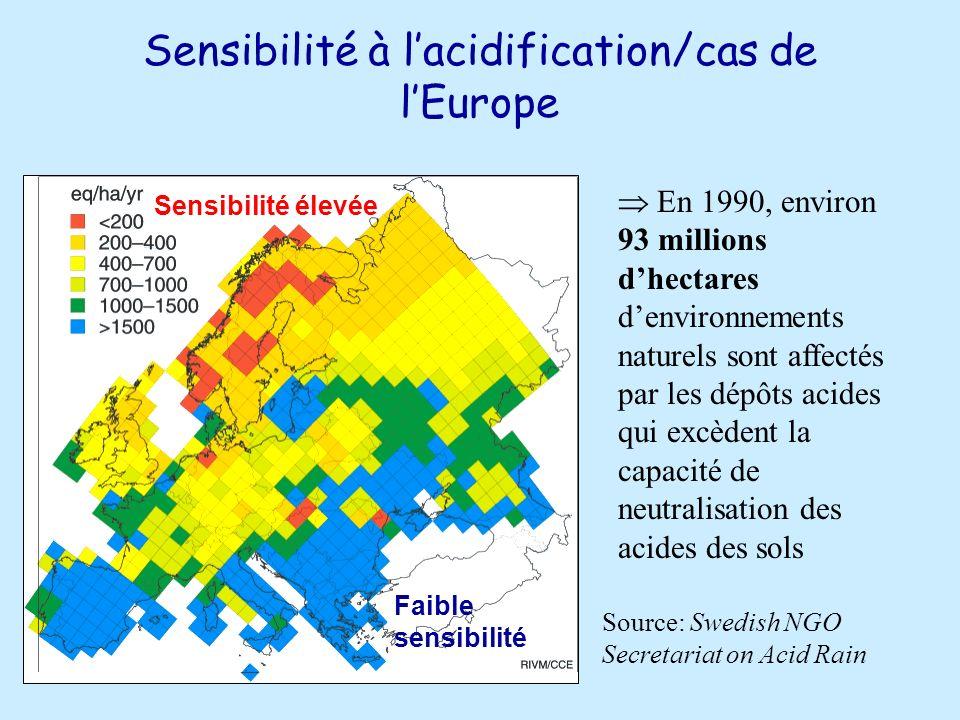 Sensibilité à lacidification/cas de lEurope En 1990, environ 93 millions dhectares denvironnements naturels sont affectés par les dépôts acides qui excèdent la capacité de neutralisation des acides des sols Sensibilité élevée Faible sensibilité Source: Swedish NGO Secretariat on Acid Rain