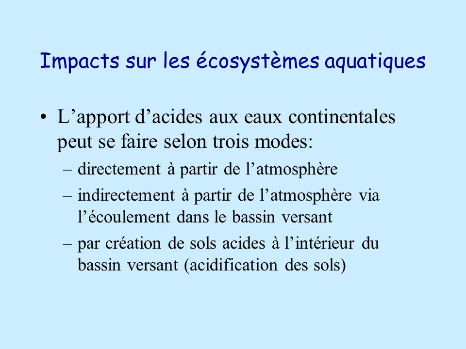 Impacts sur les écosystèmes aquatiques Lapport dacides aux eaux continentales peut se faire selon trois modes: –directement à partir de latmosphère –indirectement à partir de latmosphère via lécoulement dans le bassin versant –par création de sols acides à lintérieur du bassin versant (acidification des sols)